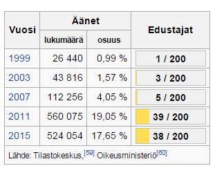 Vertailun vuoksi. SDP:n kannatus on historian aikana vaihdellut eduskuntavaaleissa 47,29 prosentin ja viime vaalien 16,51 prosentin välillä. Tällä hetkellä persujen kannatus on vielä turvallisesti jytkyvaaleja edeltävää tasoa korkeammalla. Tästä tuuliviiristä ei ehkä kannata ottaa kiintopistettä suomalaista yhteiskuntaa tarkasteltaessa, vaikka vastaansanomattoman kiinnostavasta ilmiöstä onkin kyse.