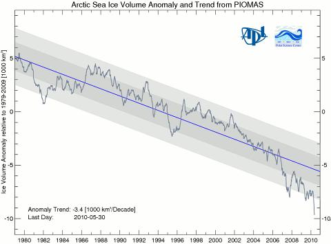 Arktisen merijään määrät