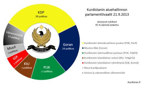 Kurdistanin vaalit & terrorismi