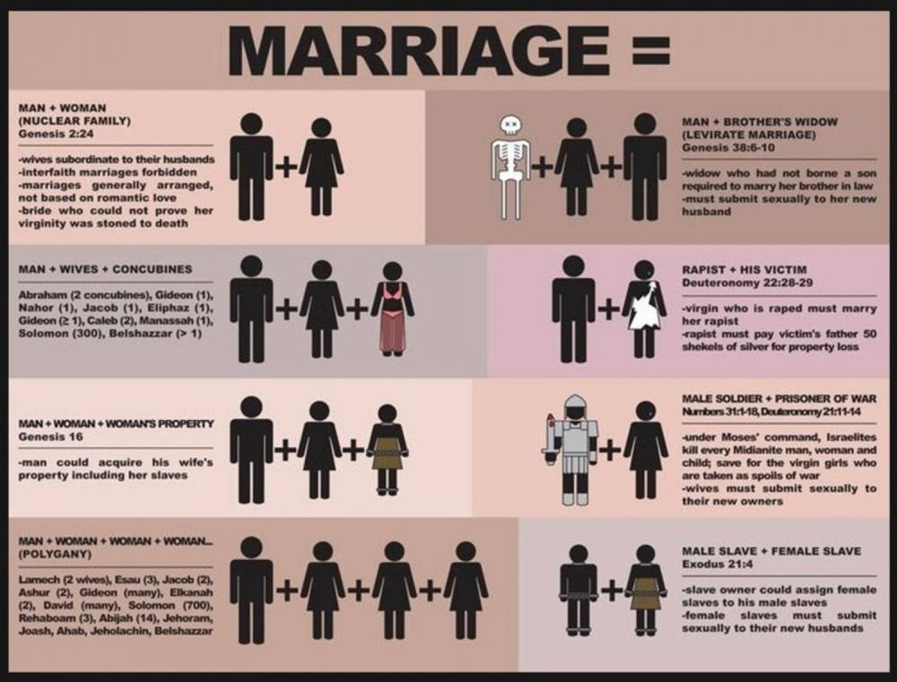 marriage-according-to-the-bible_502913cd3d101_w1500